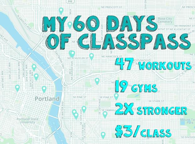 60 days of classpass: 47 workouts, 19 gyms, 2x strong, $3/class