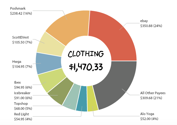 A graph showing $1400 in clothing spending