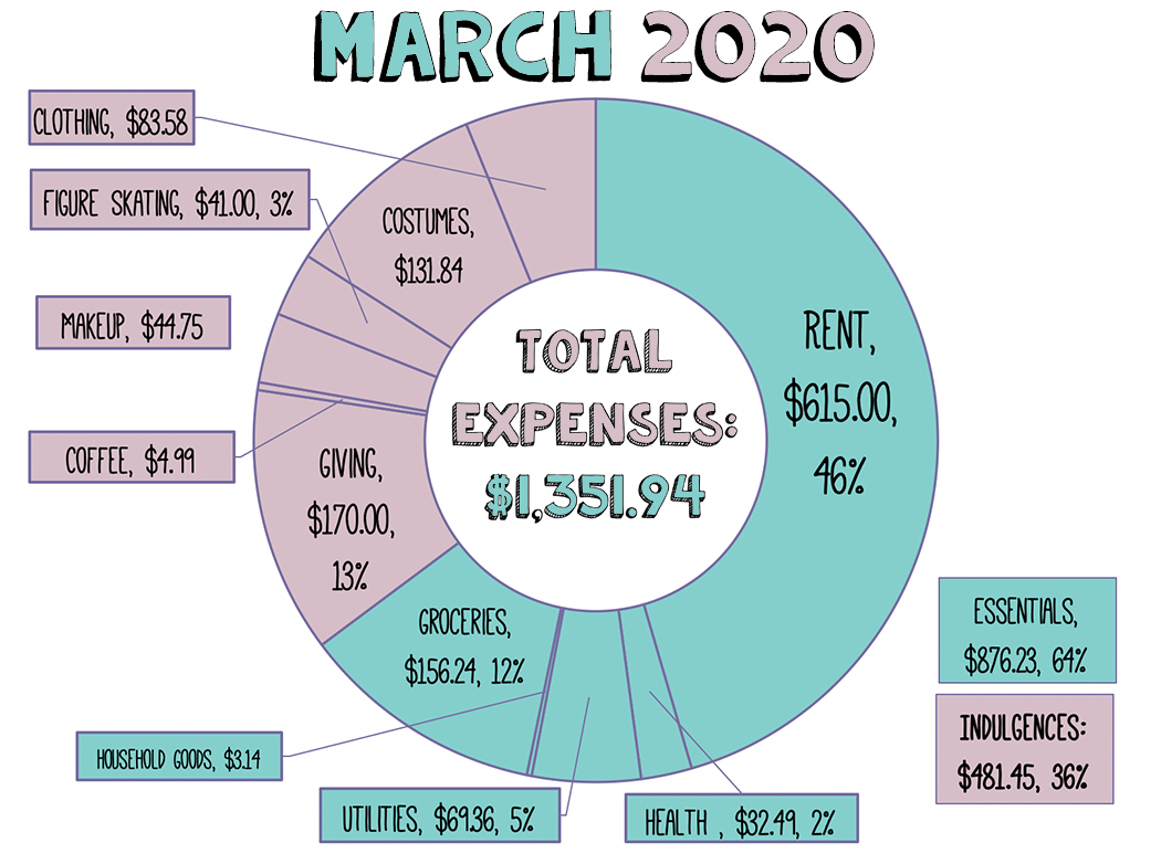 the financial graph for 2020