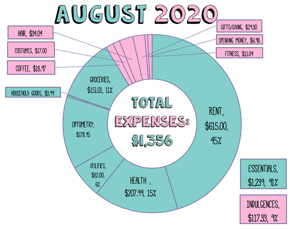 pie chart showing August expenses only