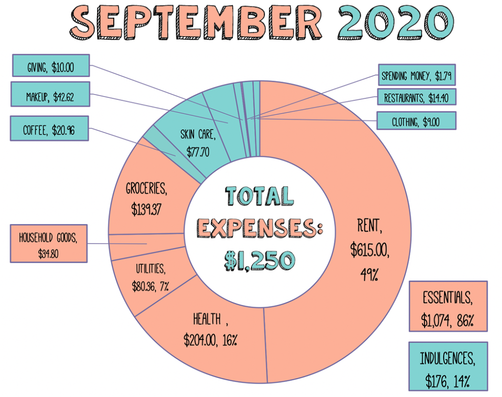 Displays the expenses for the month of September 2020